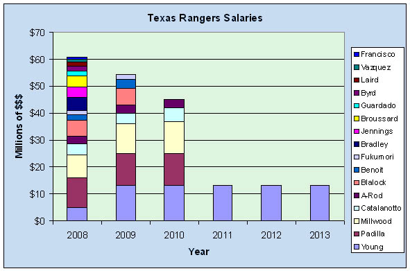 park ranger salary The average park ranger salary in the united states is $24,556 or an equivalent hourly rate of $12 salary estimates based on salary survey data collected directly from employers and anonymous employees in the united states.